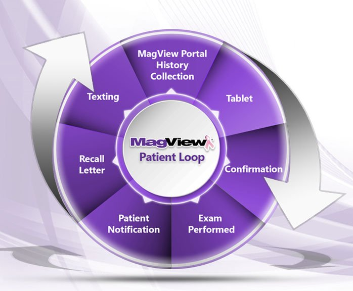 Mammography, 01-0 Mammography Patient Workflow  (Main)