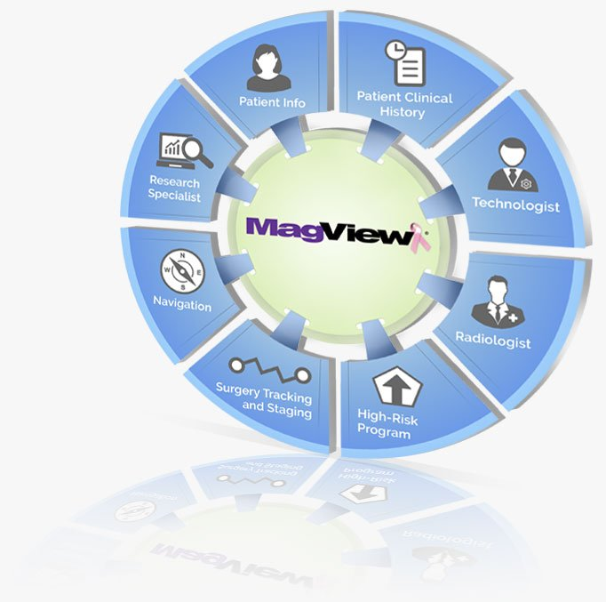 , MAGVIEW SOLUTIONS CENTER